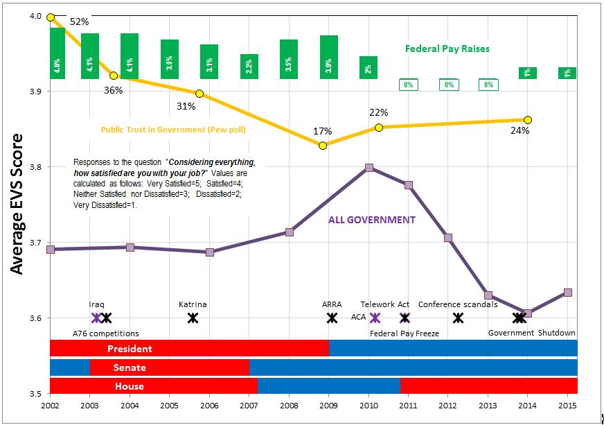 EVS all govt 2002-2015