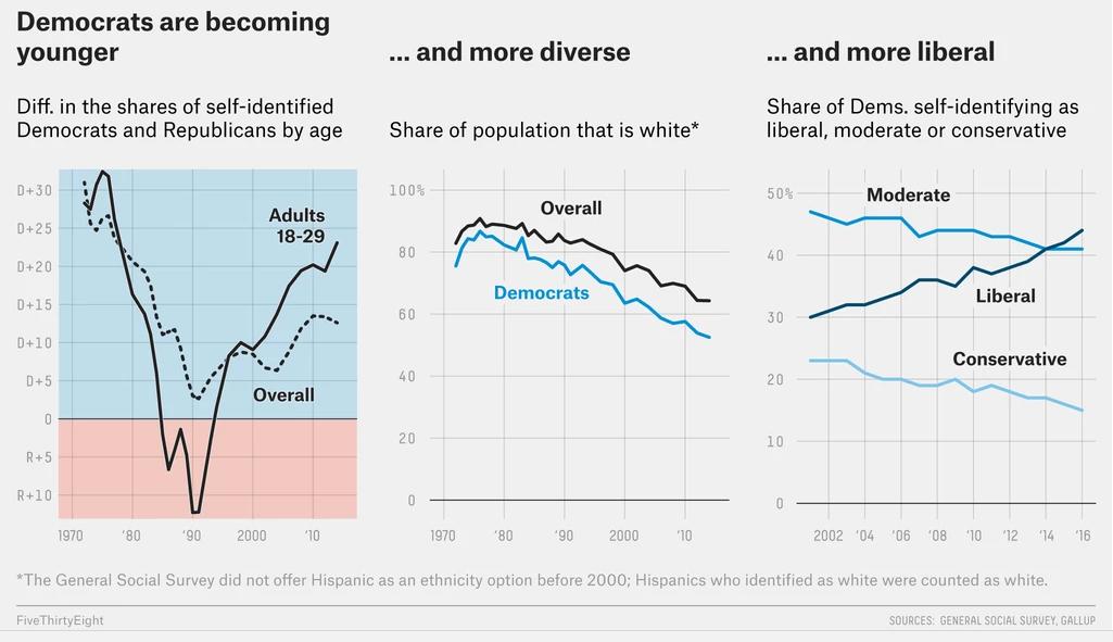 Changes in Democrats